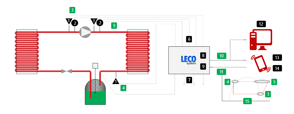 operating-leco